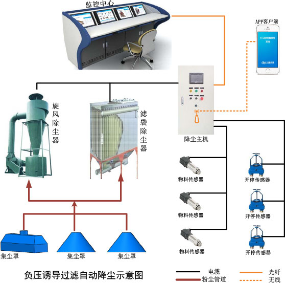 Negative pressure induction filter dust suppression system